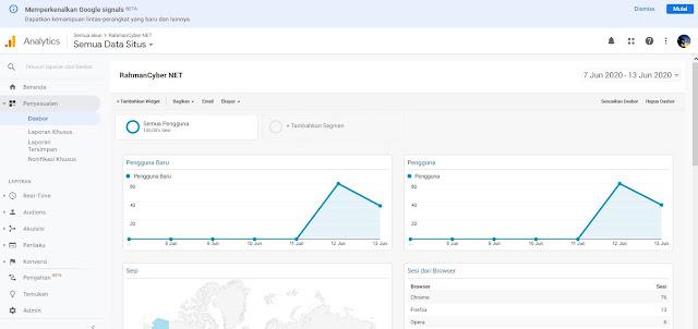 Dasbor Google Analytic