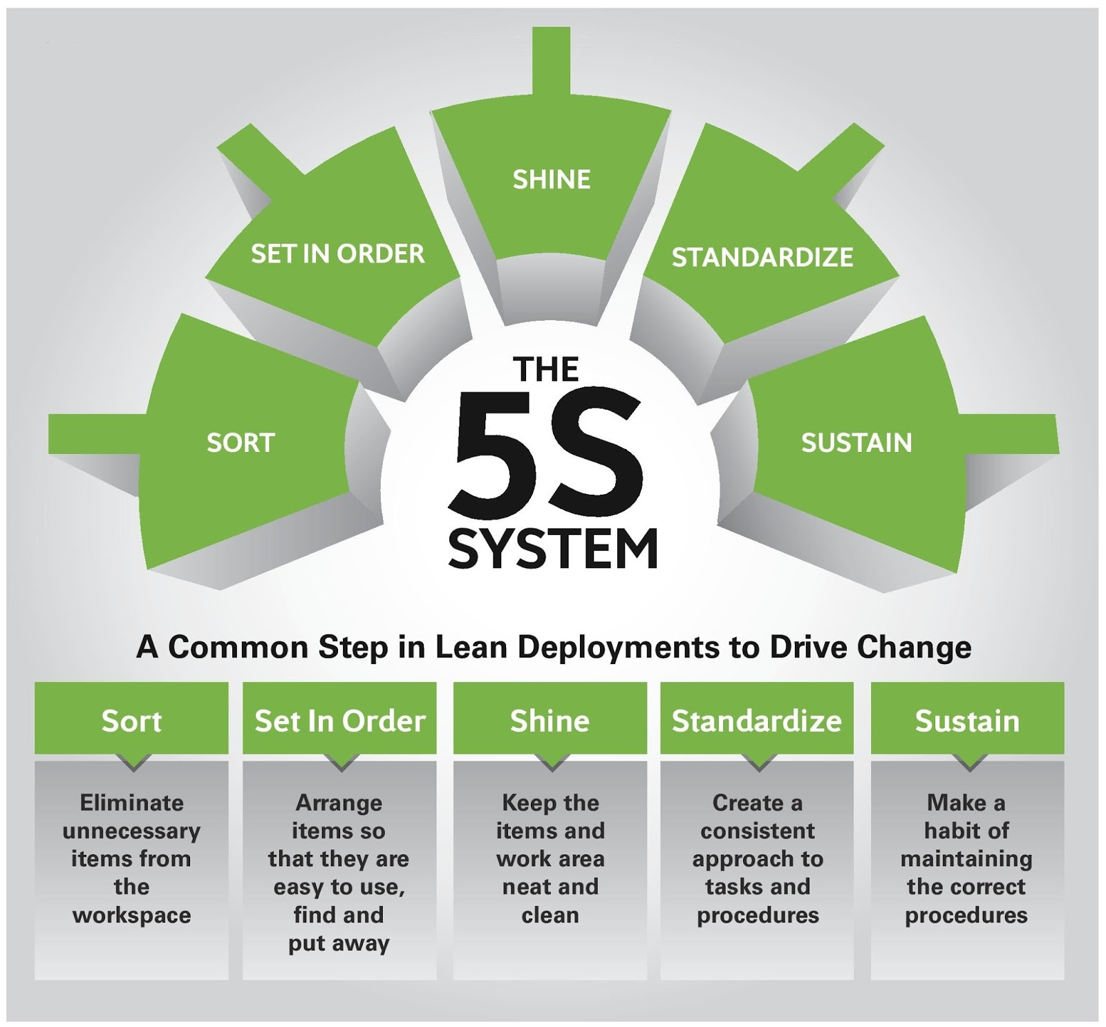 Hse Insider The 5s System