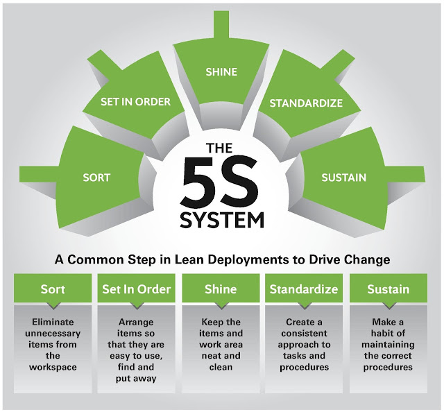HSE Insider : The 5S System