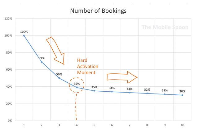 Identifying your users' hard activation moment - the mobile spoon
