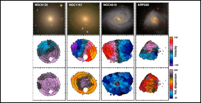 Four galaxies from the CALIFA survey. The top row shows SDSS images of the galaxies. The center row shows a map of the average stellar velocity within the galaxy; in blue regions, stars are, on average, moving towards us, in red regions, away from us. The bottom row shows whether motion is uniform or mixed – whether stars mostly follow the average motion or whether there are marked deviations from the average. Image: CALIFA-Team / L. Zhu (MPIA)