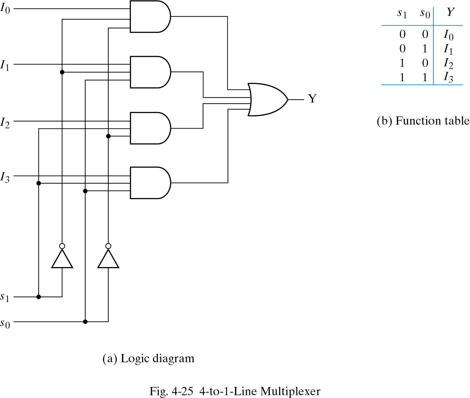 Pengen Tau Rangkaian Multiplexer