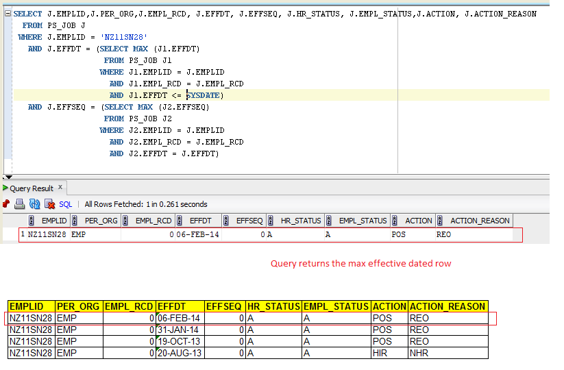 Peoplesoft blog on hrms key concepts sql query for max effective max effdt dated row from job for Html table th 2 rows