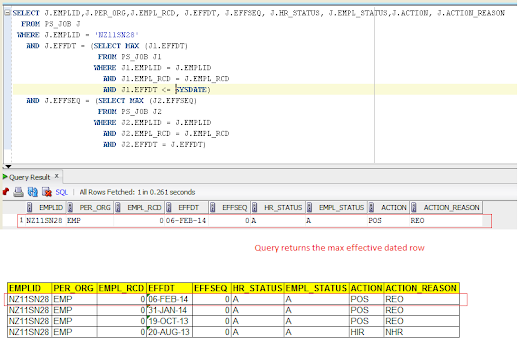 SQL Query for Max Effective MAX (EFFDT) dated row from JOB table