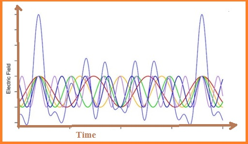 Coinciding light wave at regular interval in optical frequency comb