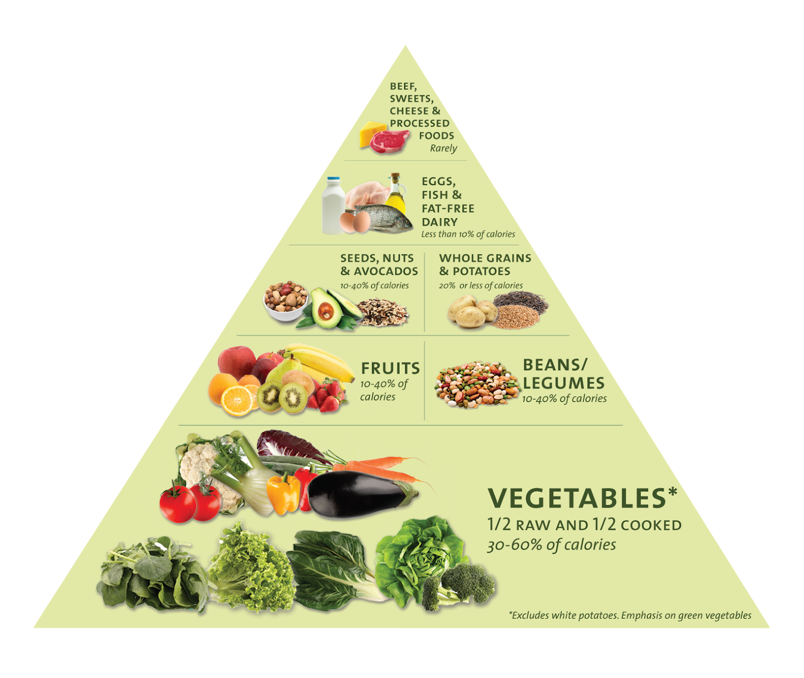 Swiss Mistress: Food Pyramids