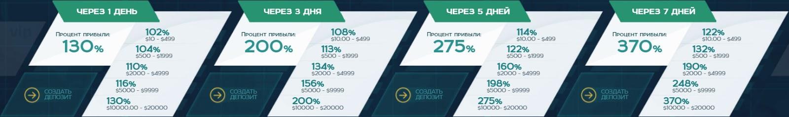 Инвестиционные планы ZeroGreen