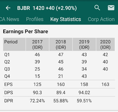 Earning Per Share RTI