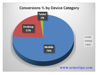 GA4 Report - Users Percentage by Device Category