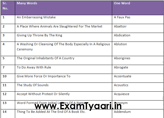 736 One Word Substitutions List for Competitive Exams [PDF Download] - Exam Tyaari