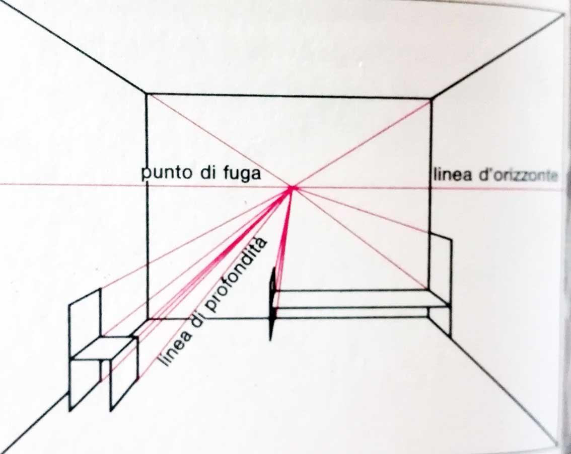 Prospettiva Centrale E Accidentale artista h24 : come fare i disegni in prospettiva