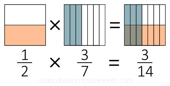 Como pensar geometricamente multiplicação de frações - meio vezes três sétimos
