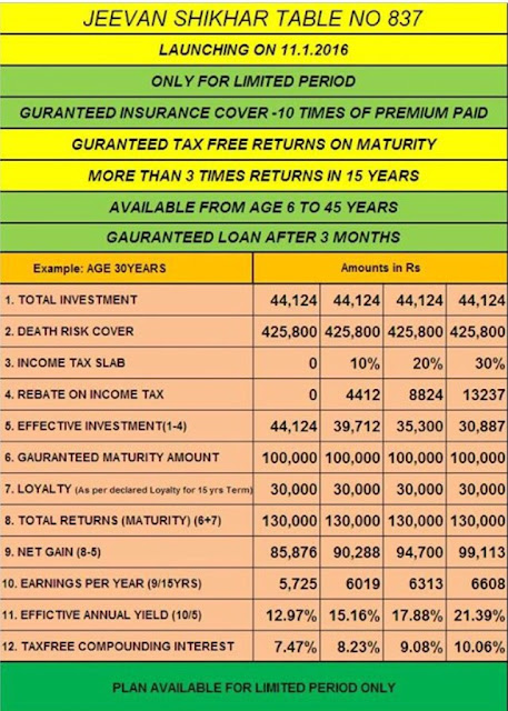 LIC Jeevan Shikhar Plan 837 Income Tax Calculation with 80 C