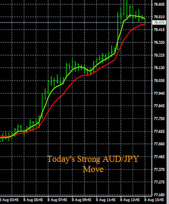 Forex Trend Reversal AUD/JPY