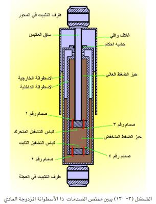 كتاب فحص وصيانة نظام التعليق في السيارة PDF