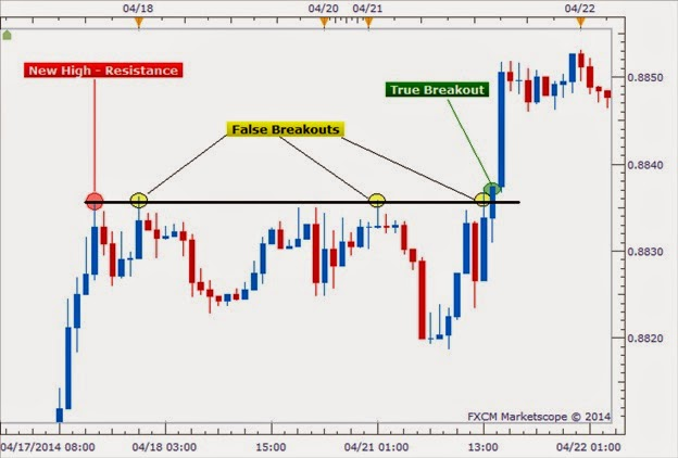 Trading system breakout