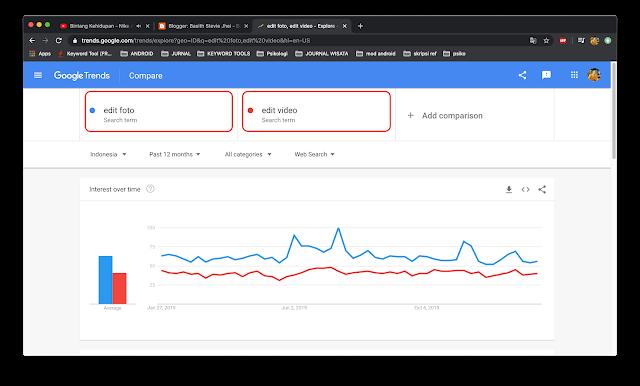 Cara Riset Keyword Di Google Trends Indonesia 2020 Untuk Seo