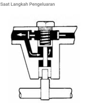 Cara kerja priming pump pada pompa injeksi diesel sebaris