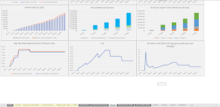 mobile app visualizations CaC charts
