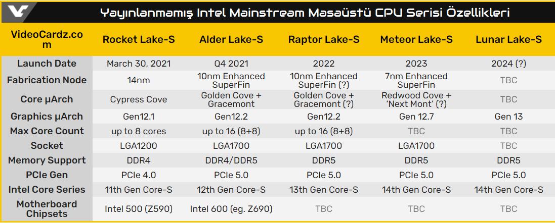 Yayınlanmamış Intel Mainstream Masaüstü CPU Serisi Özellikleri