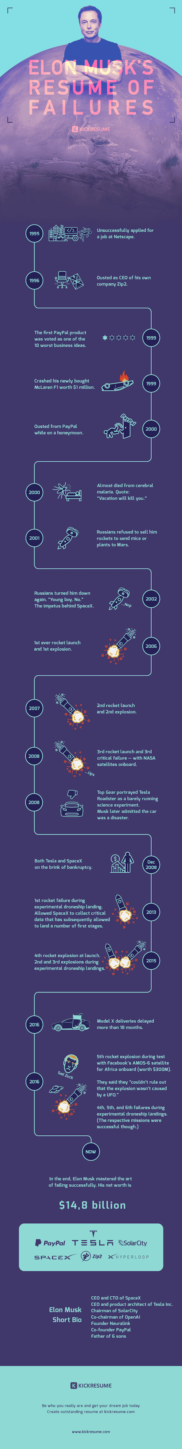Elon Musk's Resume of Failures #infographic #Success #Resume of Failures #Failures #Elon Musk