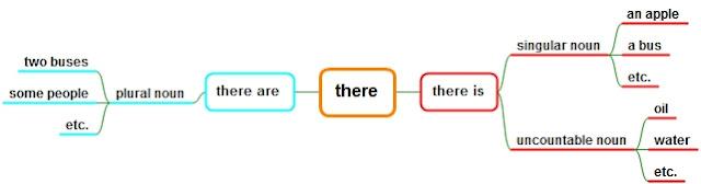untk menyatakan bahwa sesuatu itu ada atau tidak ada PERBEDAAN THERE IS AND THERE ARE BERIKUT CONTOH SOAL