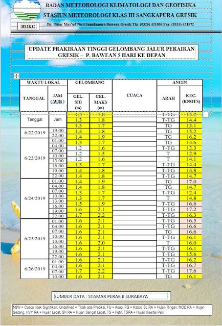 Prediksi Gelombang Perairan Gresik - Bawean Juni 2019