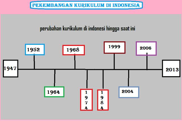 Perkembangan kurikulum pendidikan di indonesia dari tahun 1947 hingga kurikulum 2013