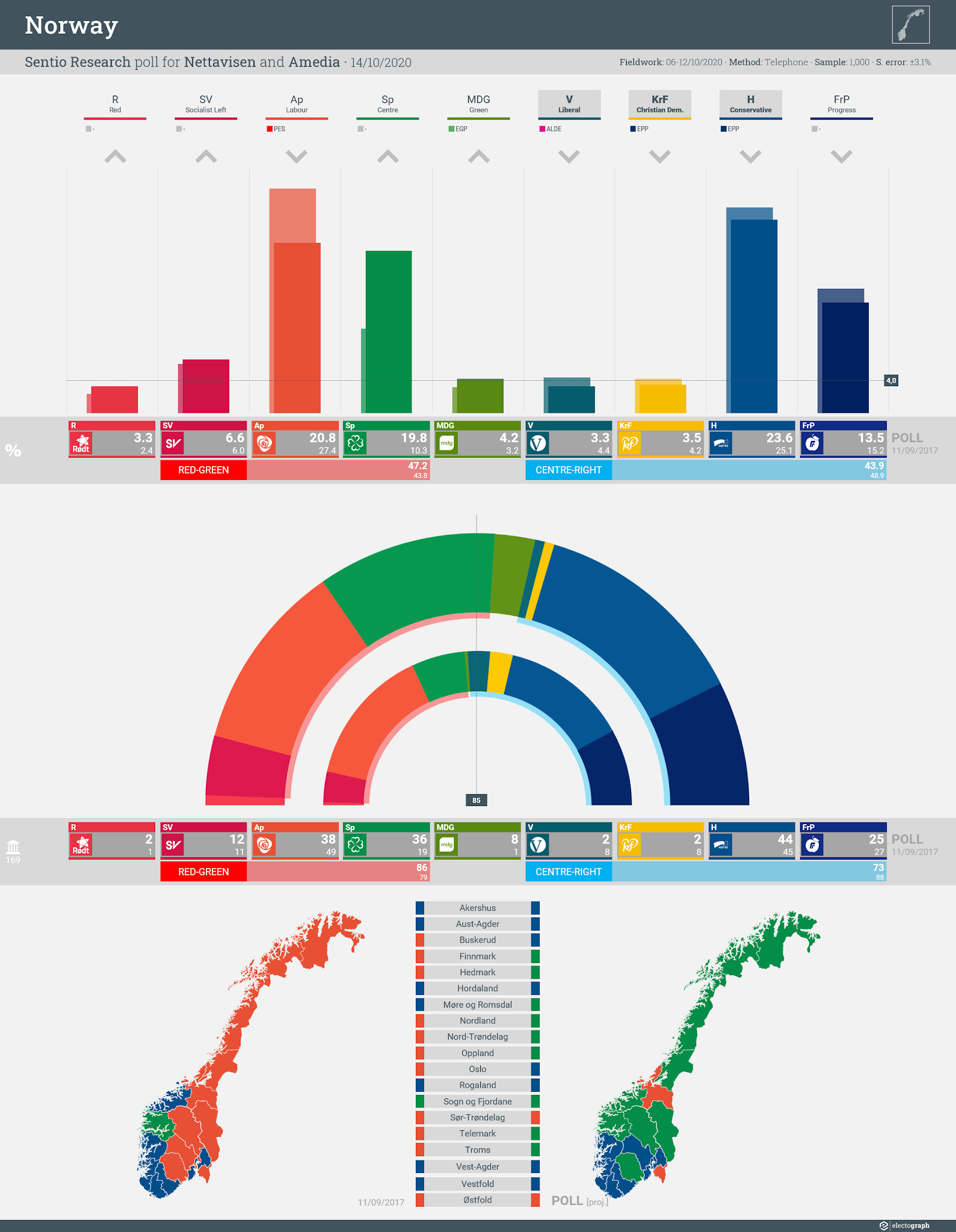 NORWAY: Sentio Research poll chart for Nettavisen and Amedia, 14 October 2020