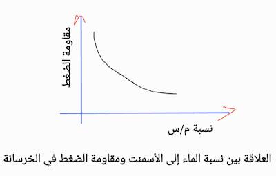 انخفاض في مقاومة الانضغاط مع زيادة نسبة الماء / الأسمنت موضح بيانياً أدناه