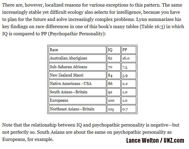 http://www.unz.com/article/beyond-the-bell-curve-richard-lynns-race-differences-in-psychopathic-personality/?fbclid=IwAR1vgUvgyH61pN-Io294wDHTyEiCurXCf2ZQnj0ht5v7rAjp2wyJaGL0Ec8