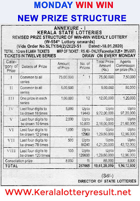 Win Win lottary Prize structure,Which lottery is best in Kerala India? | List of prize structure of all Kerala State Lotteries - Kerala lottery results