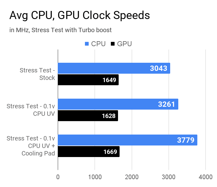 Average CPU and GPU clock speeds during various stress test on Lenovo IdeaPad L340 laptop.