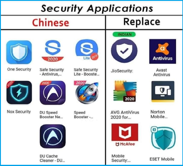 Alternative of Chinese Apps in India 2020