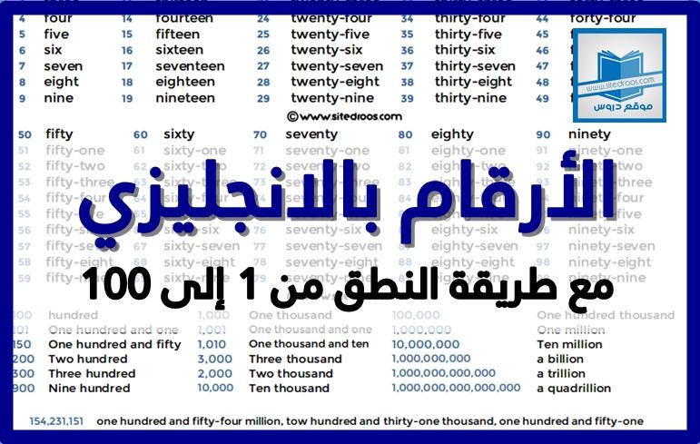 الاعداد بالانجليزي مكتوبة من 0 إلى 100 بالكلمات مع النطق