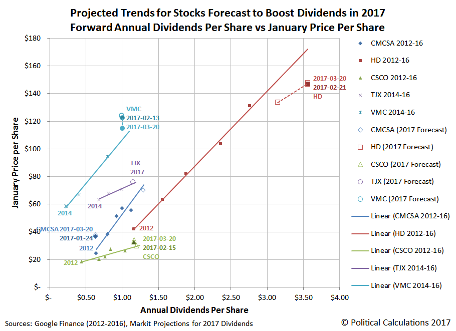 Projected Trends for Stocks Forecast to Boost Dividends in 2017 Forward Annual Dividends Per Share vs January Price Per Share, Update 2017-03-20
