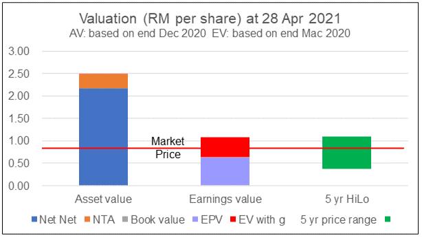 Eksons valuation 2020