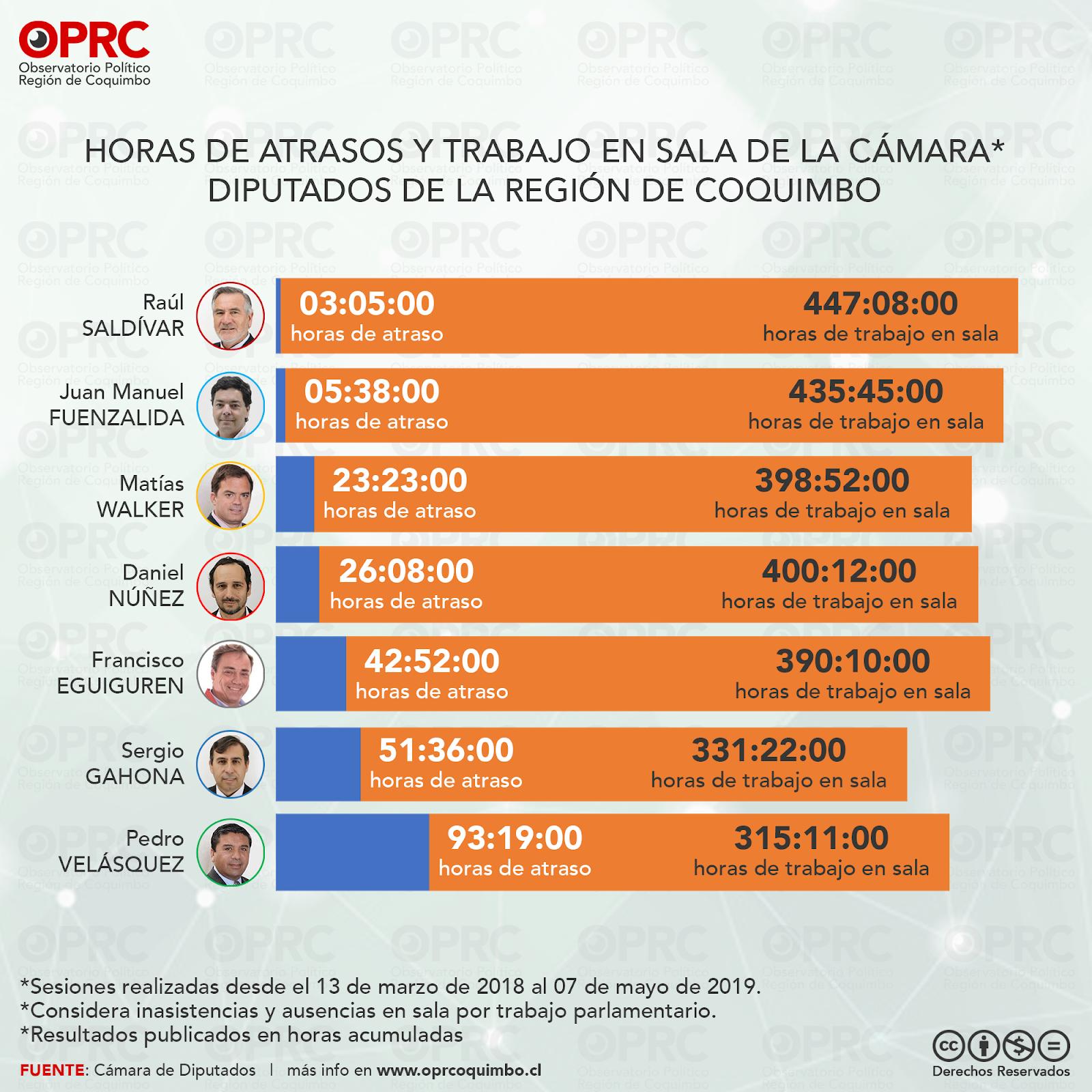 Horas de atraso y trabajo en sala - Diputados Región de Coquimbo