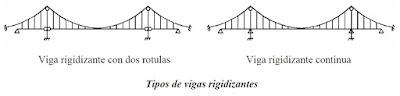 Tipos de vigas rigidizantes en puentes colgantes