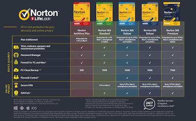 Norton Antivirus Mac Review