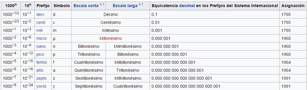 Enroque de ciencia prefijos submltiplos y mltiplos en el si y 2 del latn centi o centum significa centsima parte y se puede expresar como 1000 23 o 10 2 fue adoptado de manera oficial en 1795 urtaz Images