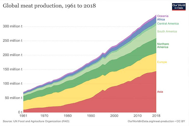 Global-meat-production