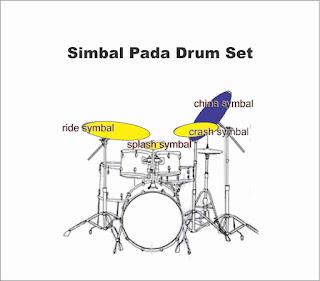 gambar simbal pada drum set