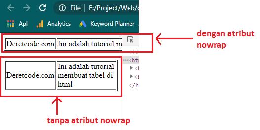 Contoh penggunaan atribut nowrap