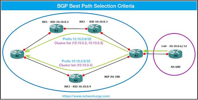 BGP Best Path Selection Criteria - BGP Path Selection