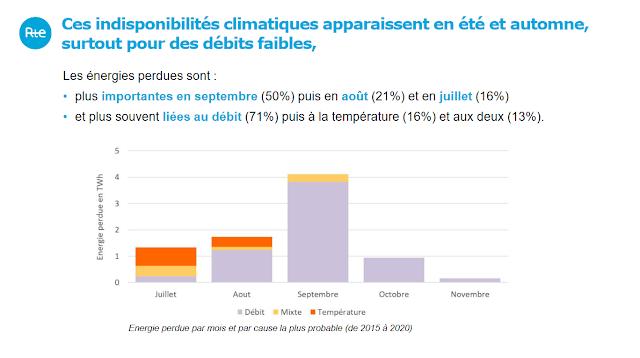 Indisponibilités climatique sur le parc nucléaire français