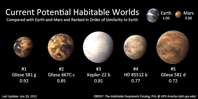 5 Planet Yang Kemungkinan Dihuni Alien