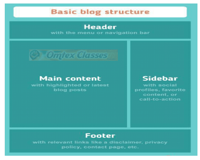 Blog Writing and E Mail Writing Examples