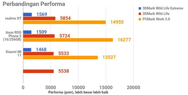 perbandingan realme gt, realme gt 5g vs Asus ROG, vs Xiaomi mi 11
