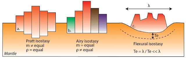 Tiga jenis isostasi. Pratt isostasy, Airy isostasy, Flexural isostasy.